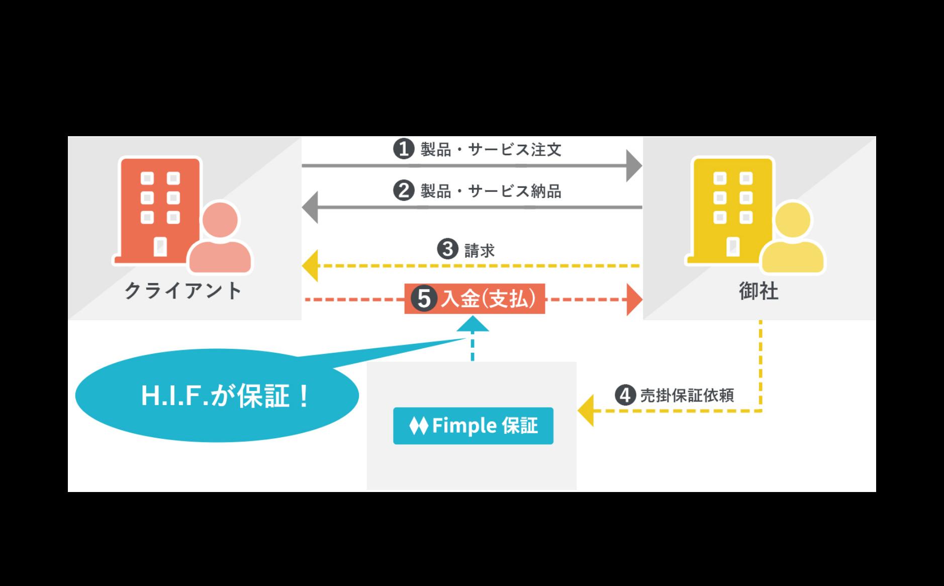 Fimple保証利用時の売上保証の流れのイメージ図